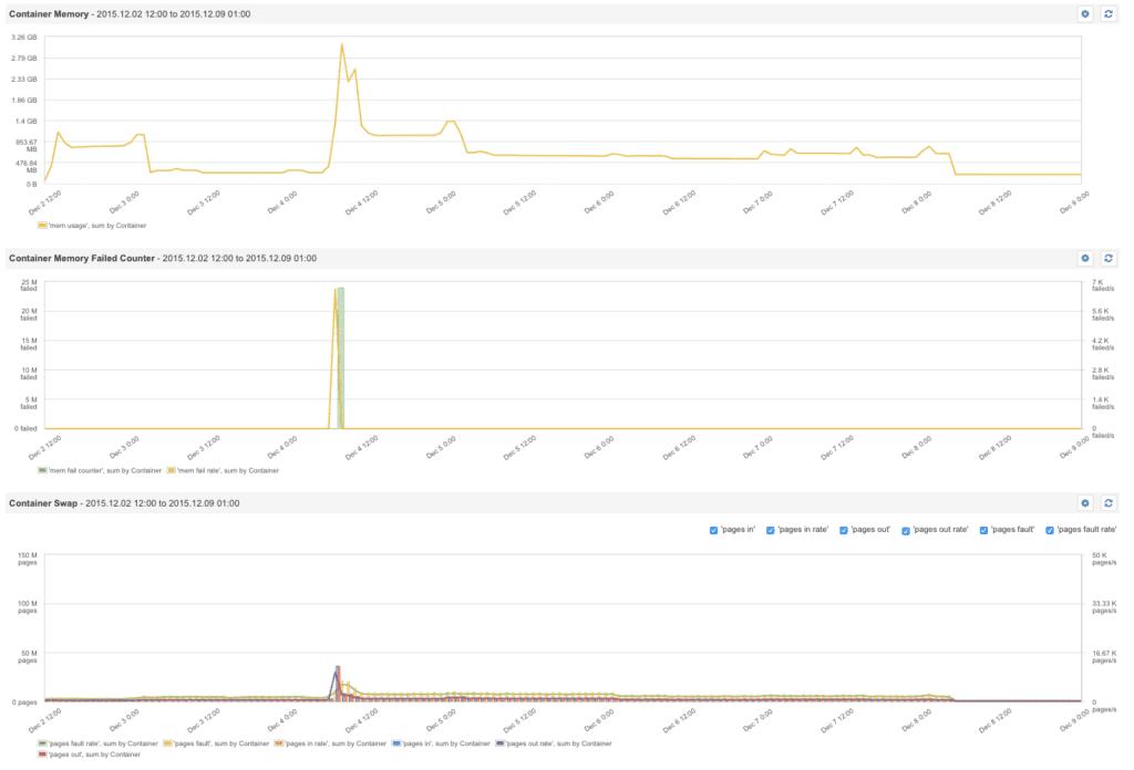 Счётчик ошибок памяти Docker показывает, когда контейнеру нужно больше памяти
