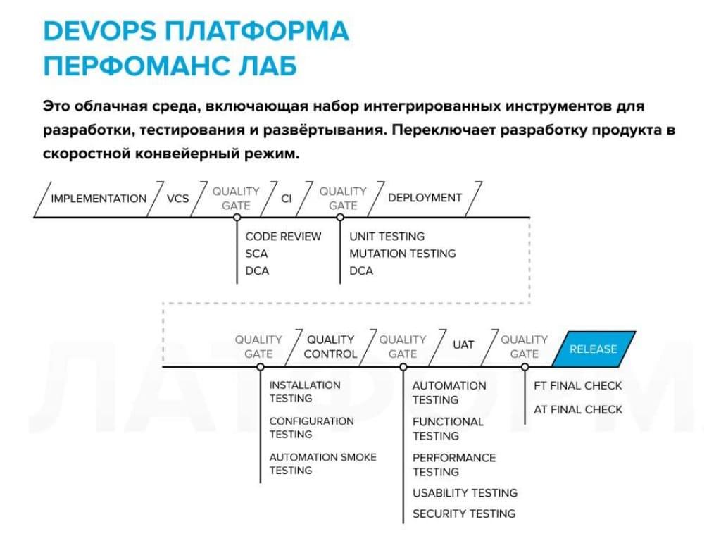 DevOps платформа Перфоманс Лаб