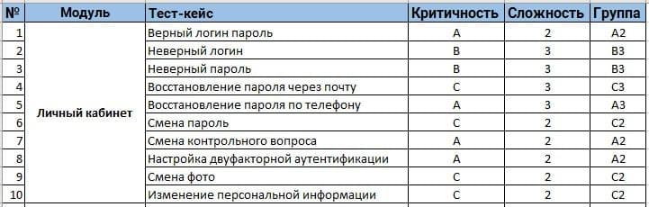 Таблица тест-кейсов для регрессионного тестирования