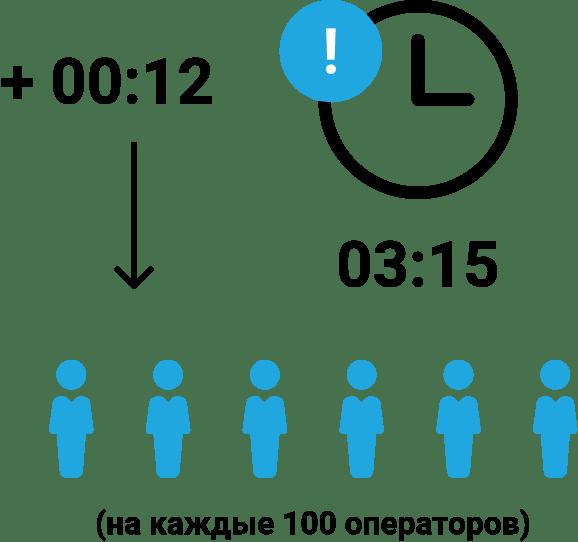 IVR тестирование длительность звонка