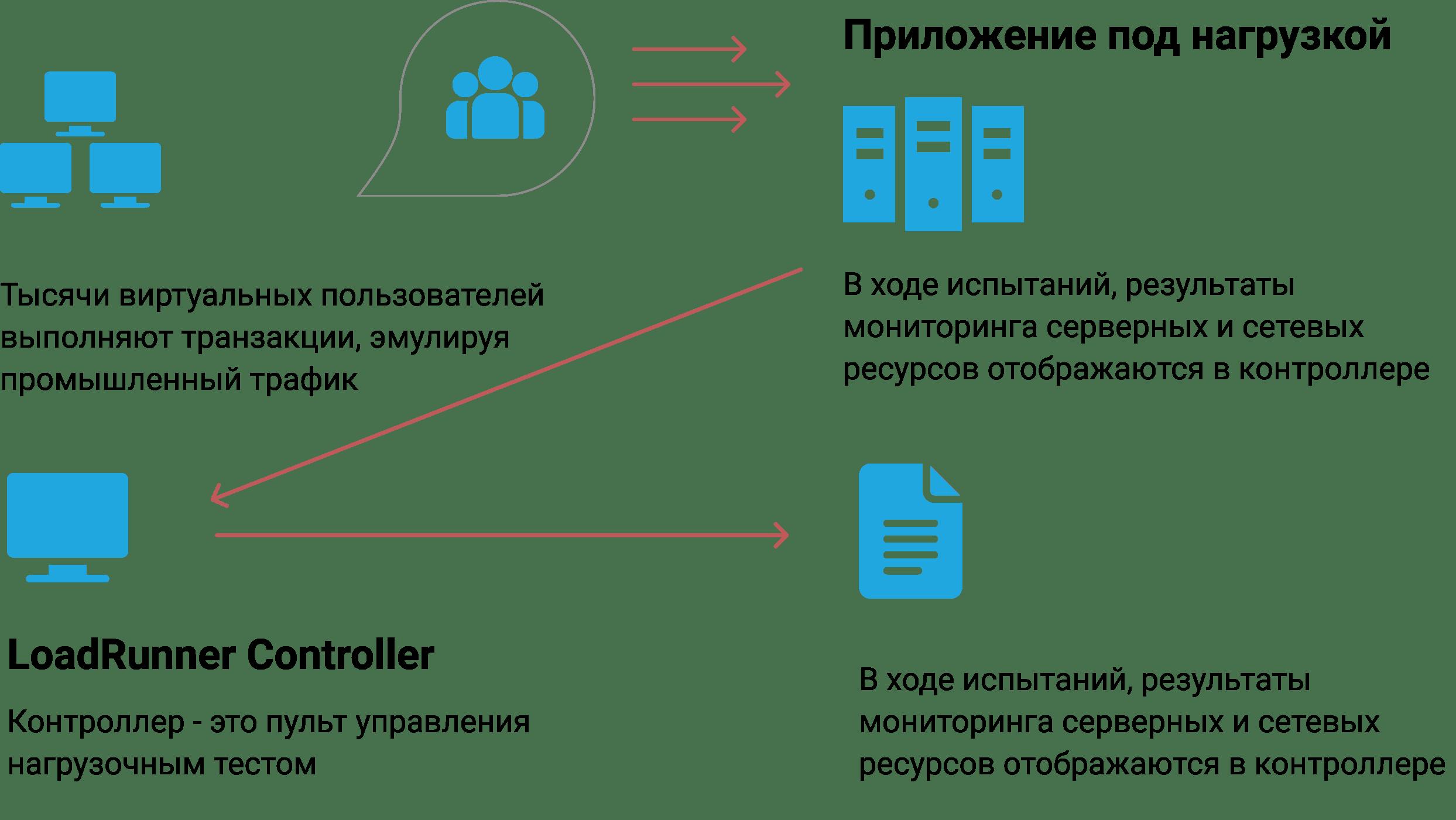 IVR тестирование с помощью Load Runner
