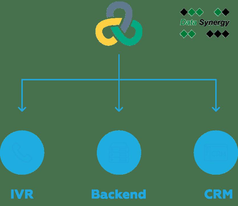 Комплексное IVR тестирование